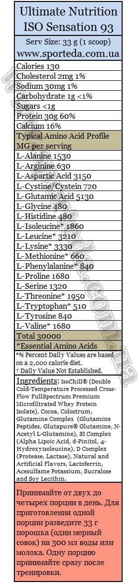 Состав Ultimate Nutrition ISO Sensation 93