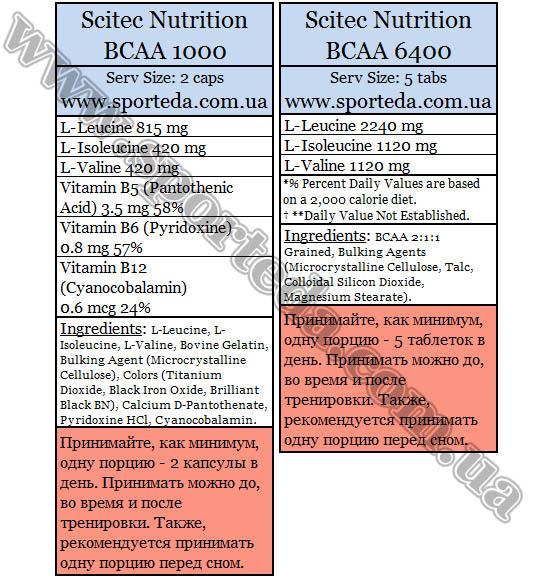 Аминокислоты BCAA Скайтек Нутришн